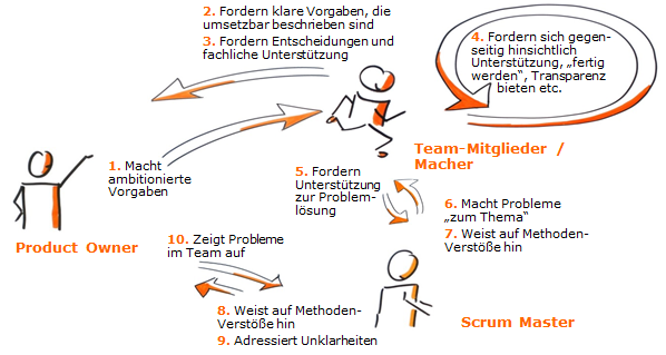 Interaktion der Scrum-Rollen