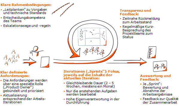 Scrum - iteratives Arbeitsmodell
